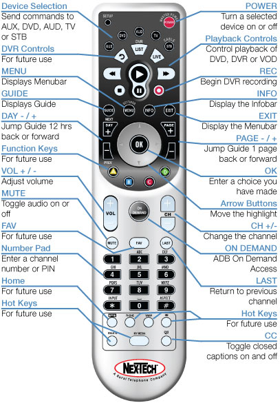 Titan Remote Master Power and TV Codes